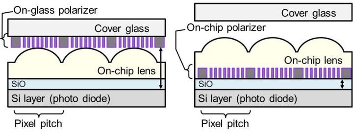 sony-polarizer
