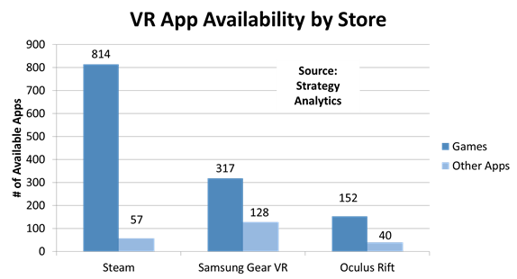 strategyanalytics-ar-vr-application
