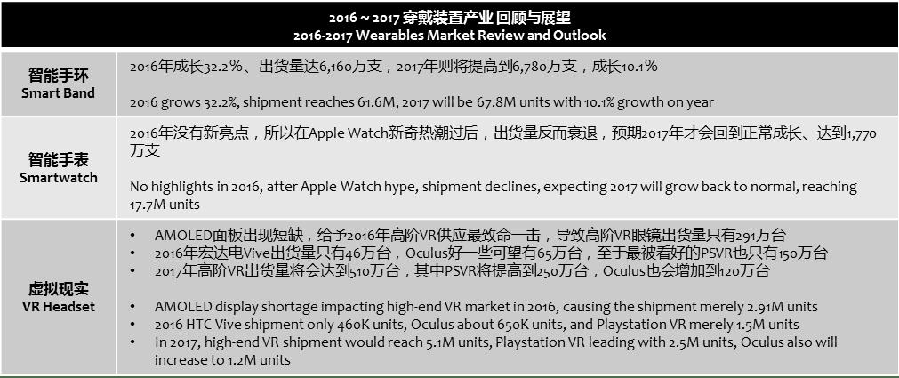 topology-2016-2017-wearables-market