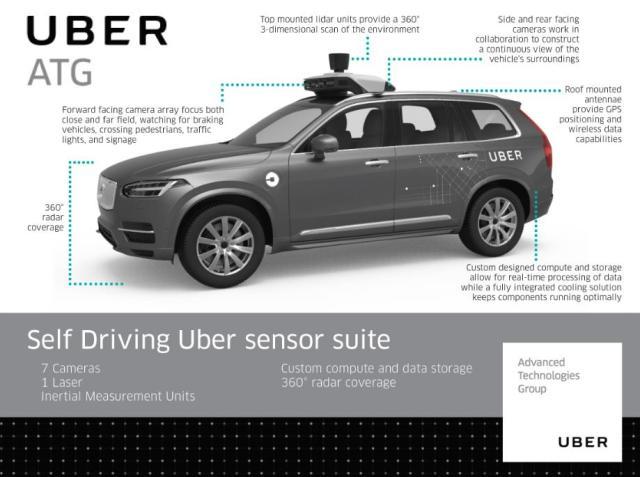 uber-self-driving-car