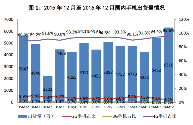 caict-china-mobile-phones-2016