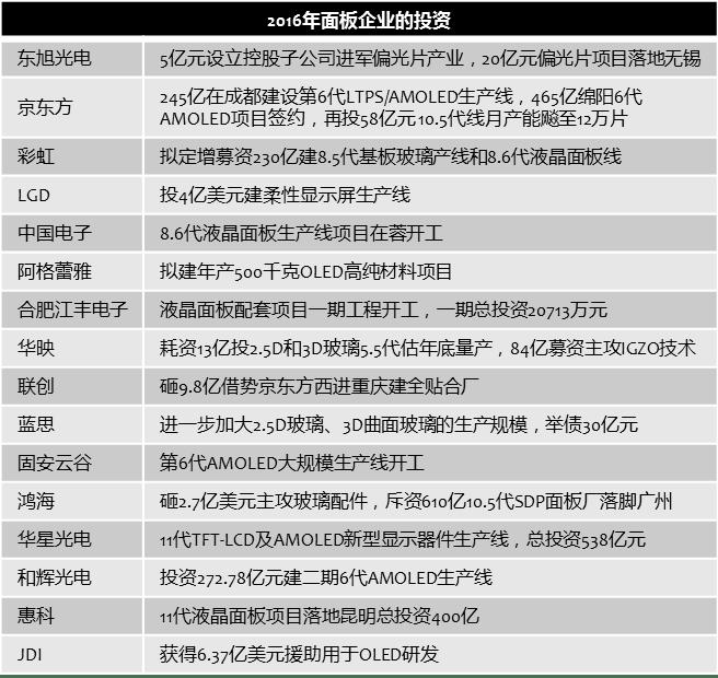 chinatimes-2016-panel-makers-investment-recap