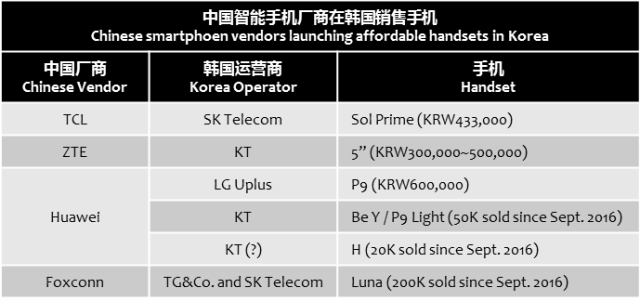 chosun-china-vendors-sell-with-korea-operators