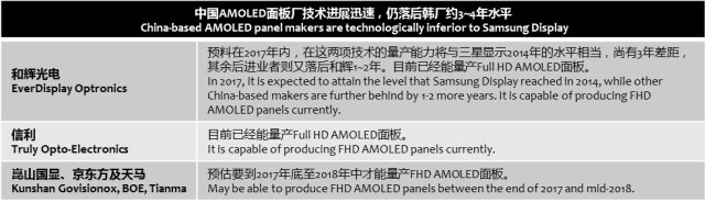 digitimes-china-amoled-lagging-korea