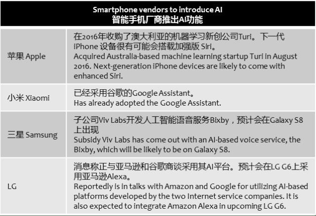 digitimes-smartphones-ai