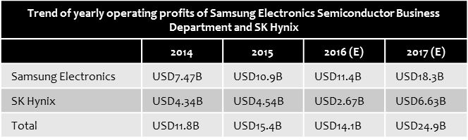 etnews-samsung-skhynix-revenues
