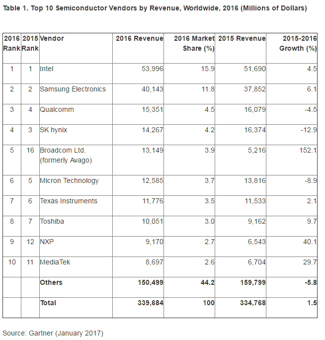 gartner-top-10-semi-revenues