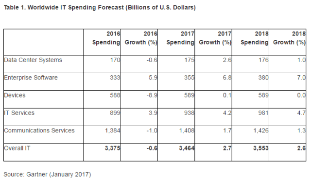 gartner-ww-it-spending-forecast-2017