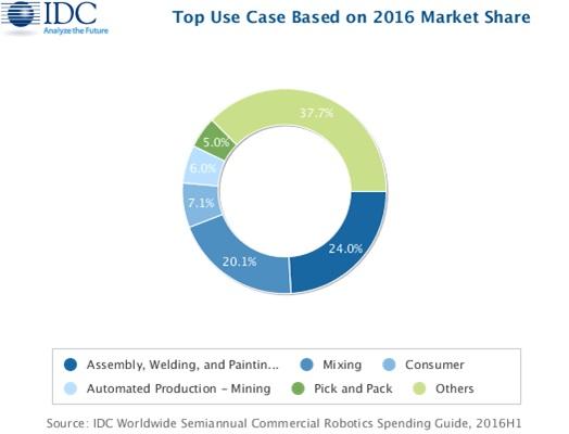 idc-robotics-usecases-2016