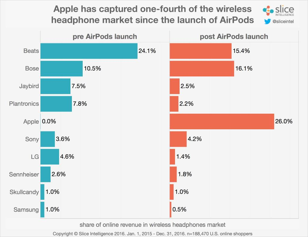 slice-apple-airpods-market-share