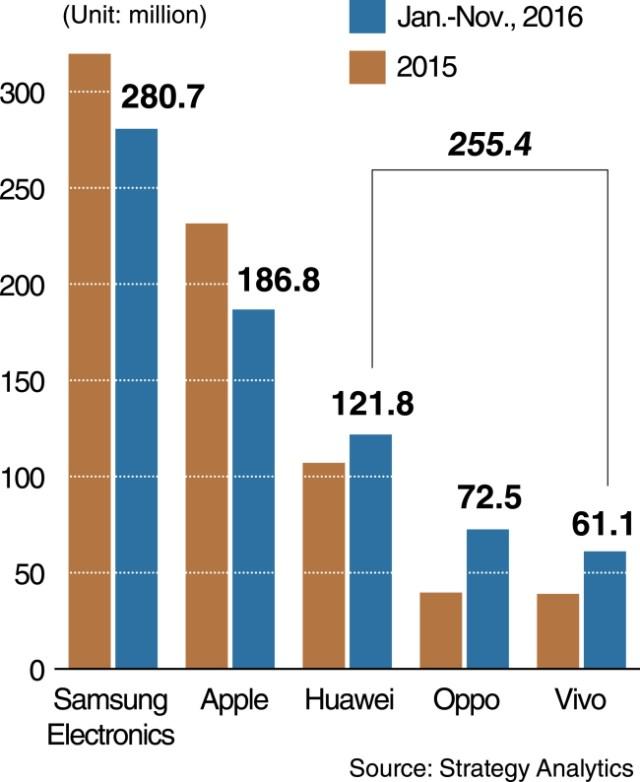 strategyanalytics-china-beats-korea-smartphones