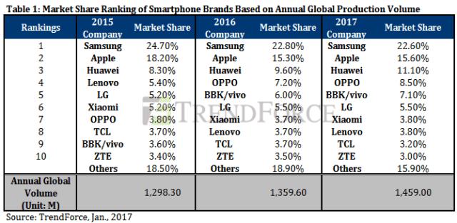 trendforce-2016-smartphone-shipment