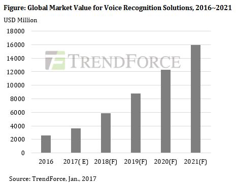 trendforce-global-market-value-for-voice-2016-2021