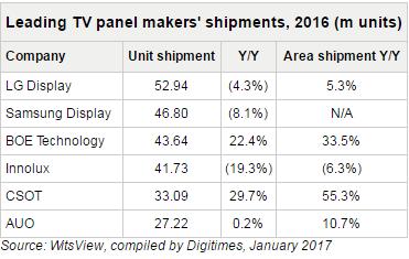 trendforce-tv-panel-2016
