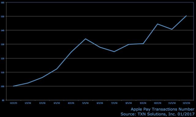 txn-apple-pay-transaction