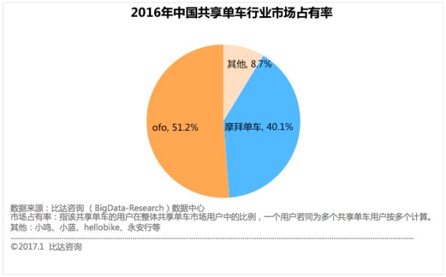 bigdata-shared-bike-china-2016