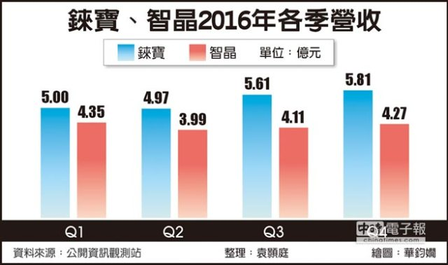 chinatimes-poled-suppliers-earning-2016