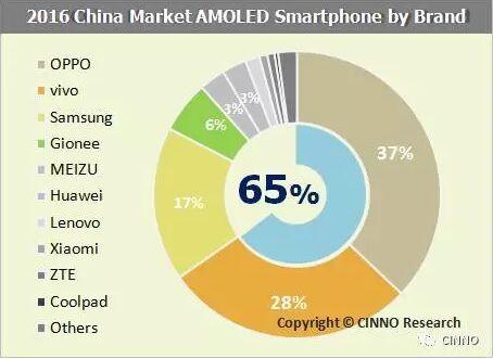 cinno-2016-amoled-brand-share