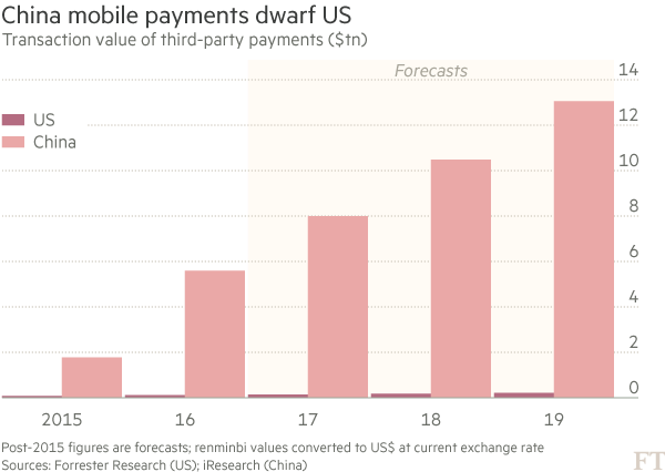 financialtimes-china-mobile-payment
