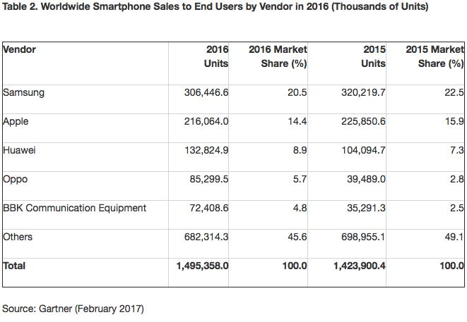 gartner-2016-smartphone