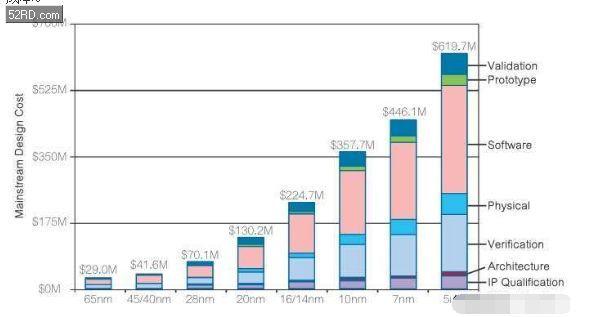 ibtimes-10nm-expensive