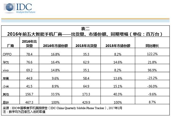 idc-2016-china