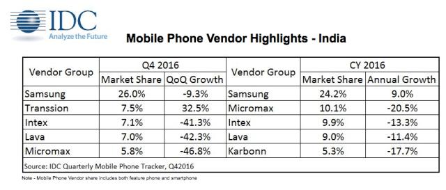 idc-2016-phone-india
