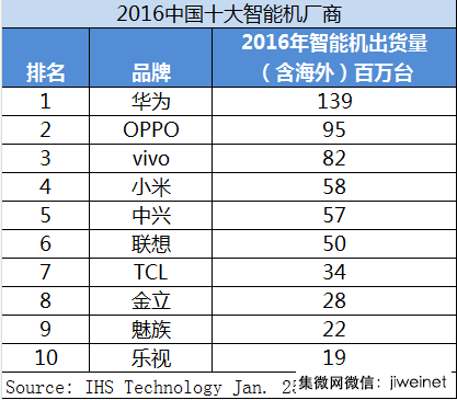 ihs-2016-china-smartphones