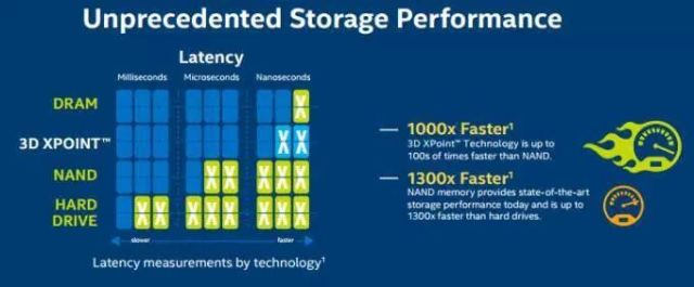 micron-to-launch-3d-xpoint