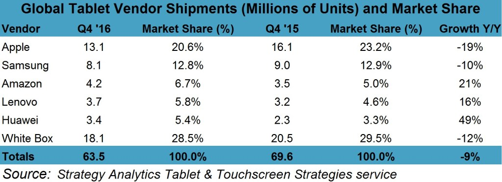 strategyanalytics-4q16-tablet