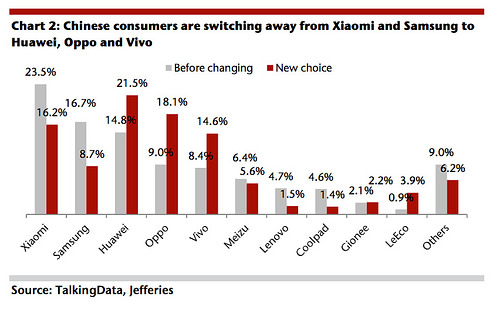 talkingdata-chinese-consumers-switching-away-from-xiaomi-etc.