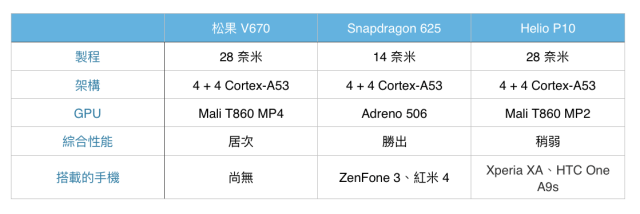 xiaomi-pinecone-processor
