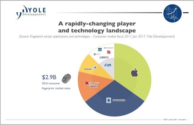 yole-fingerprint-2016-market-share