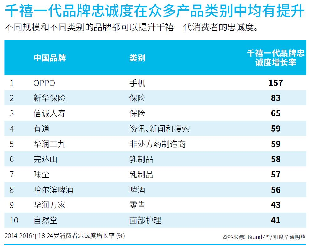 brandz-2017-millennials-top-brands-in-china