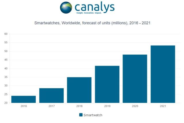 canalys-20121-smartwatch-forecast
