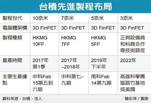 chinatimes-tsmc-roadmap