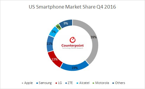 counterpoint-4q16-smartphone-us