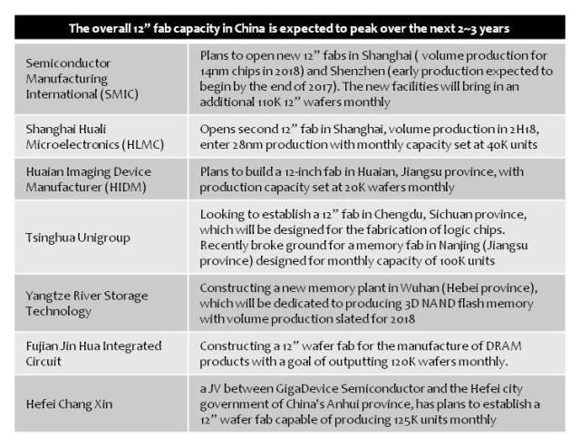 digimes-12inch-wafer-china-peak-2-3-years