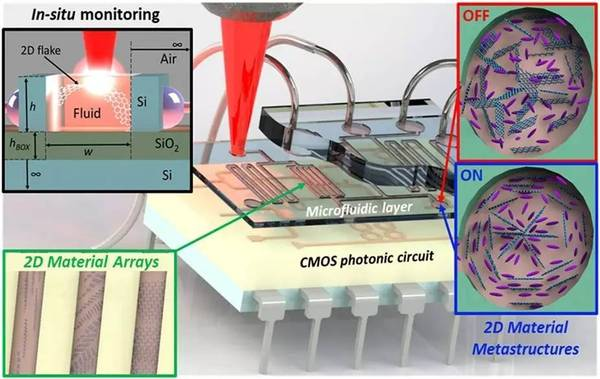 exeter-univ-microfluidics -technology