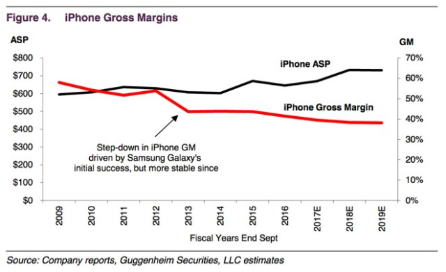 guggenheim-apple-gross-margin