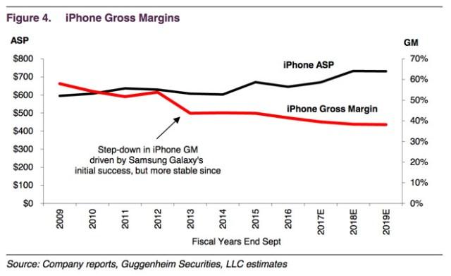 guggenheim-apple-gross-margin