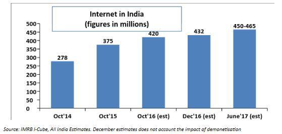iamai-india-internet-users-jun-2016