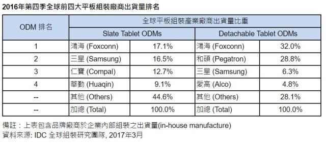 idc-odm-tablets-4q16