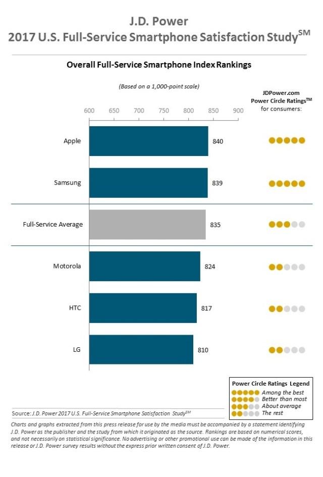 jdpower-2017-us-smartphone-satisfaction