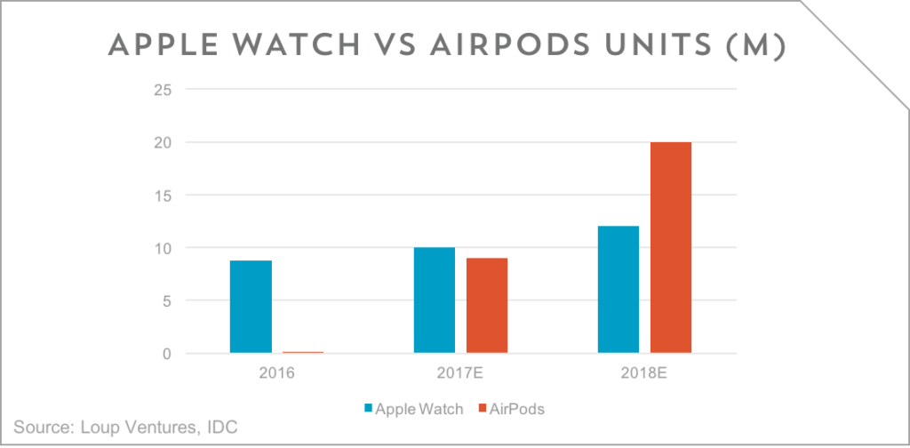 loup-ventures-apple-watch-v-airpods