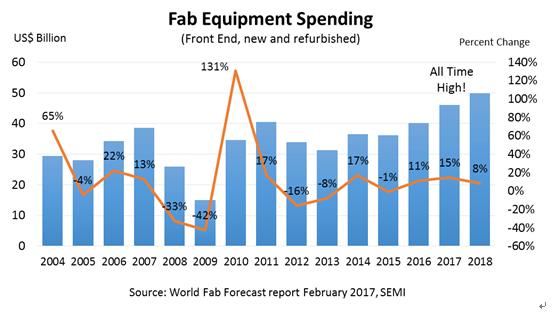 semi-fab-equipment-spending-forecast