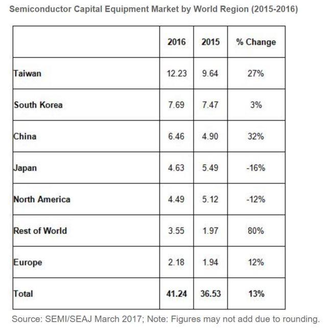 semi-semi-capital-equipment-market-by-region-2016