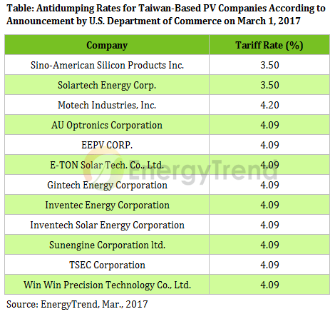 trendforce-antidumping-rates-pv-taiwan-2017