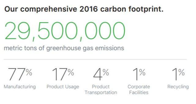 apple-environmental-carbon-emission