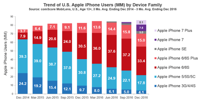 comscore-trend-of-us-apple-iphone-users-by-device-family
